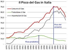 Picco del gas in Italia (Fig.1)